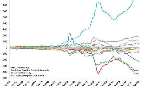 TARGET, verso la morte dell'Euro.